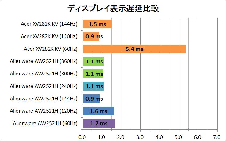 Acer Nitro XV282K KV_latency_1_display