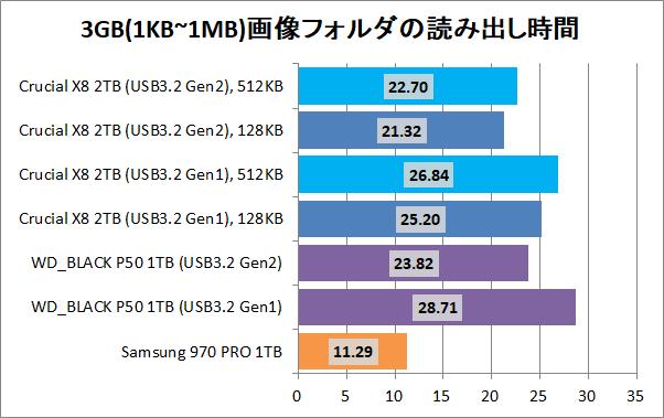 Crucial X8 Portable SSD 2TB(512KB)_copy_5_pic3g_read