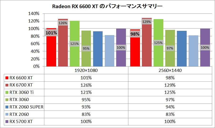 Radeon RX 6600 XT_pefsum