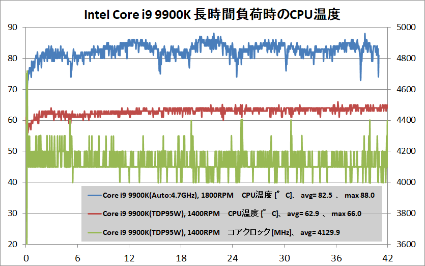 Core i9 9900K_temp_air