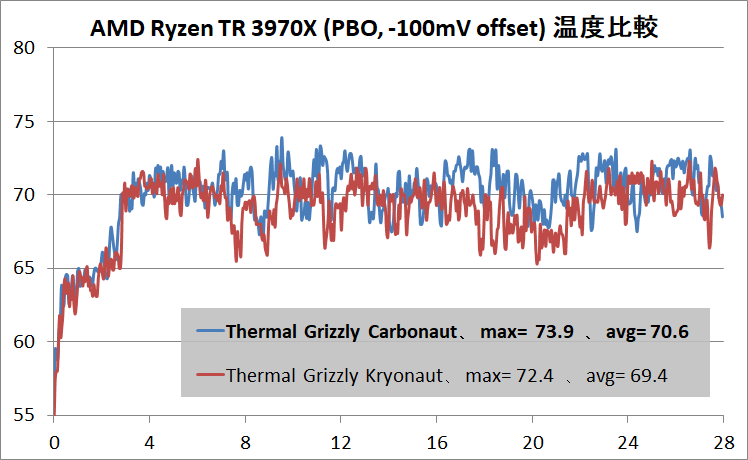 Thermal Grizzly Carbonaut_Ryzen Threadripper 3970X_PBO_t