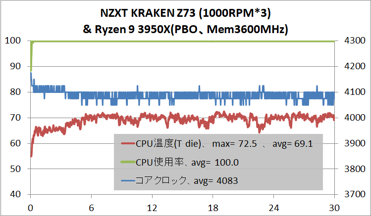 NZXT KRAKEN Z73_temp_Ryzen 9 3950X