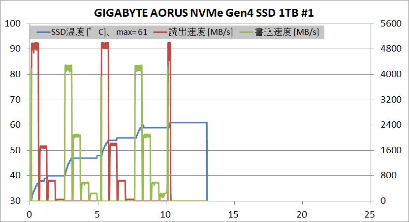 GIGABYTE AORUS NVMe Gen4 SSD 1TB_temp_#1