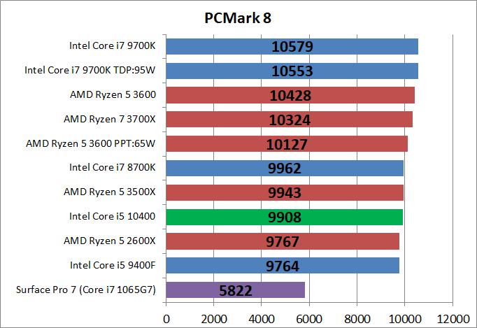 Intel Core i5 10400_bench_PCM8