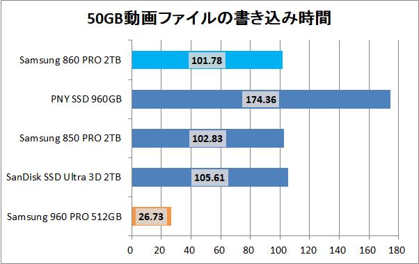 Samsung 860 PRO 2TB_copy_movie_write