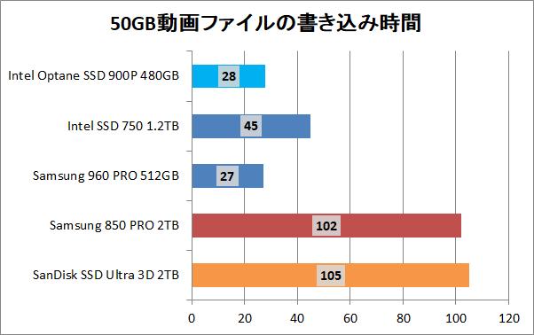 Intel Optane SSD 900P 480GB_copy_movie_write