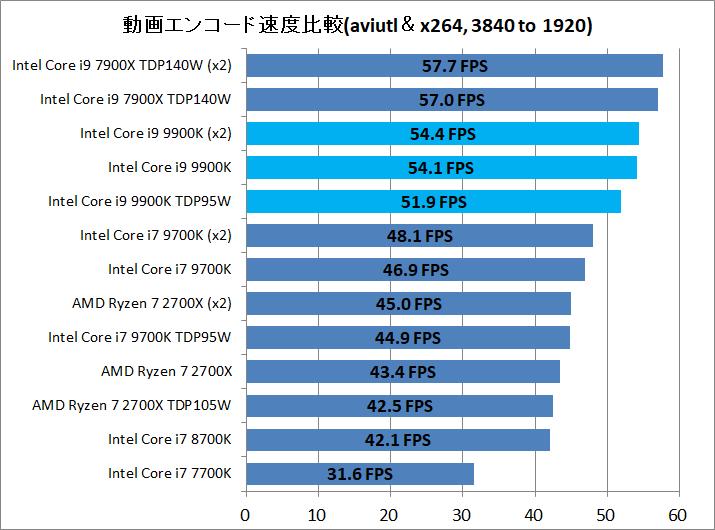 Core i9 9900K_enc_aviutl_x264_3840to1920