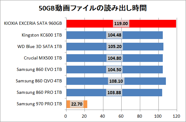 KIOXIA EXCERIA SATA SSD 960GB_copy_1_movie_read