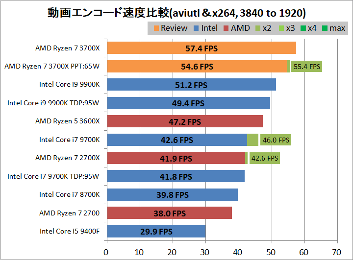AMD Ryzen 7 3700X_encode_aviutl_x264_3840-1920