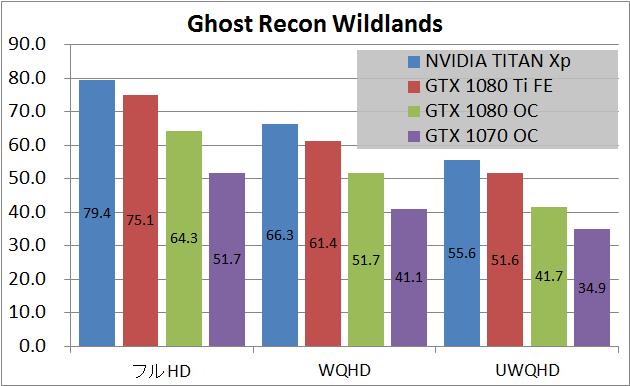NVIDIA TITAN Xp_game_gr
