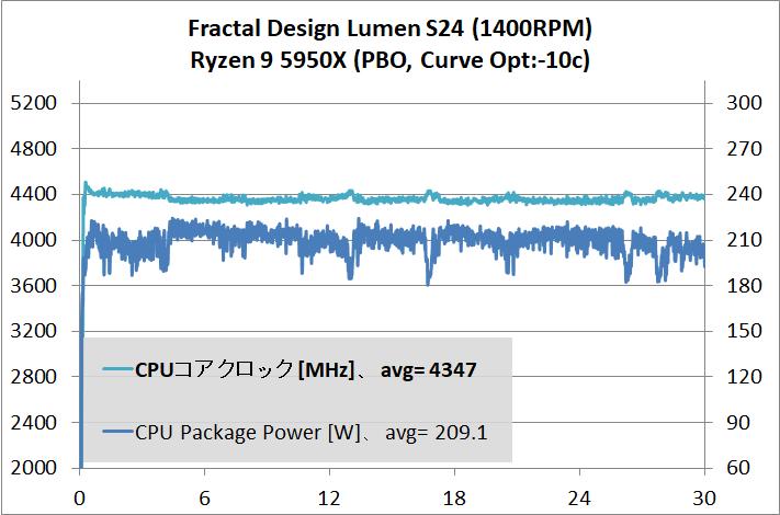 Fractal Design Lumen S24_temp_Ryzen 9 5950X_2
