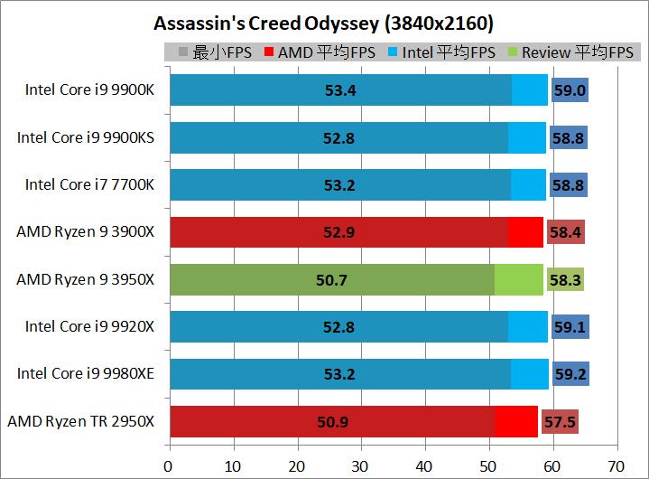 AMD Ryzen 9 3950X_game_1_3840_acod