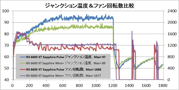 SAPPHIRE PULSE AMD Radeon RX 6600 XT_temp-junction