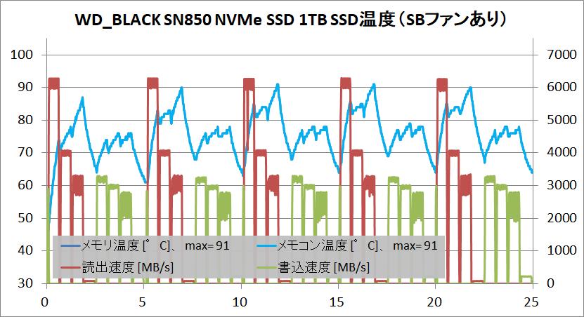 WD_BLACK SN850 NVMe SSD 1TB_temp_2_with-SBFan