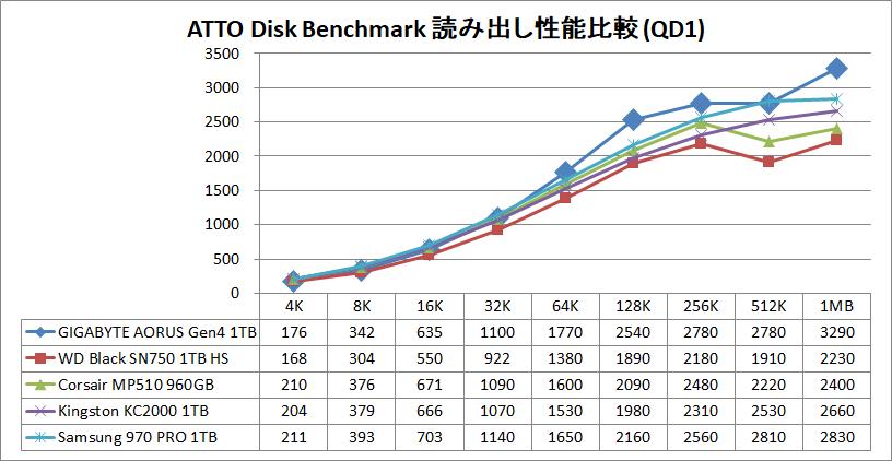 GIGABYTE AORUS NVMe Gen4 SSD 1TB_ATTO_QD1_read