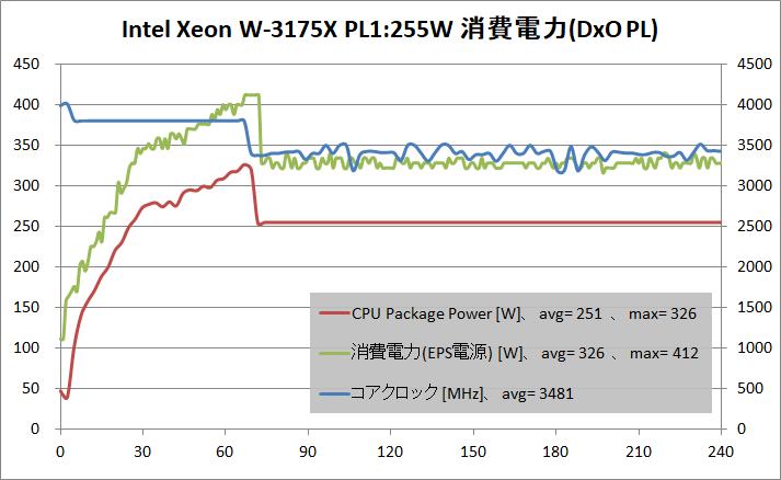 Intel Xeon W-3175X_PL255W_power_DxO