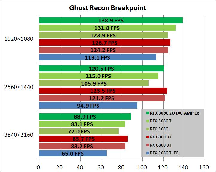 ZOTAC GAMING GeForce RTX 3090 AMP Extreme Holo_game_ghostBP