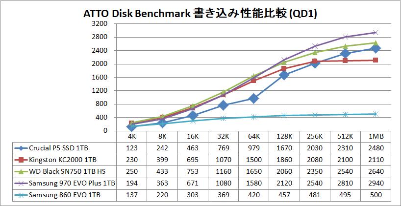 Crucial P5 SSD 1TB_ATTO_QD1_write