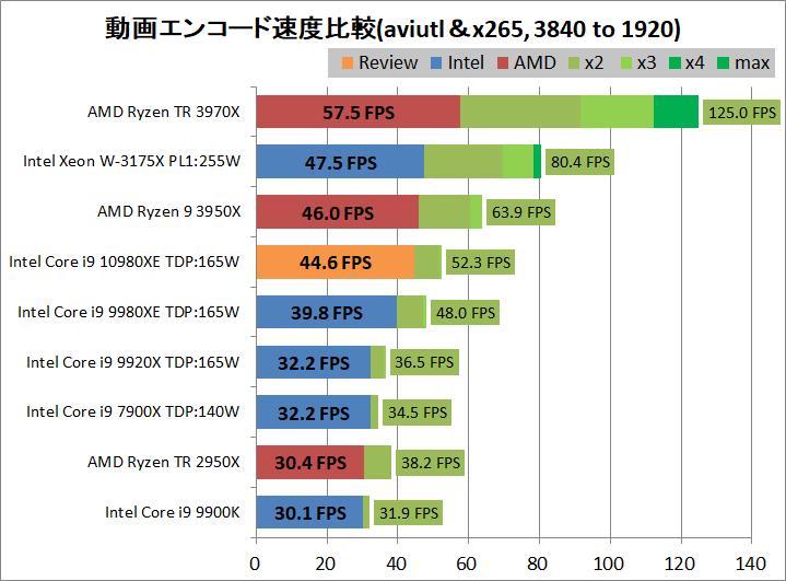 Intel Core i9 10980XE_encode_aviutl_x265_3840-1920