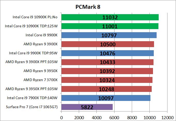 Intel Core i9 10900K_bench_PCM8