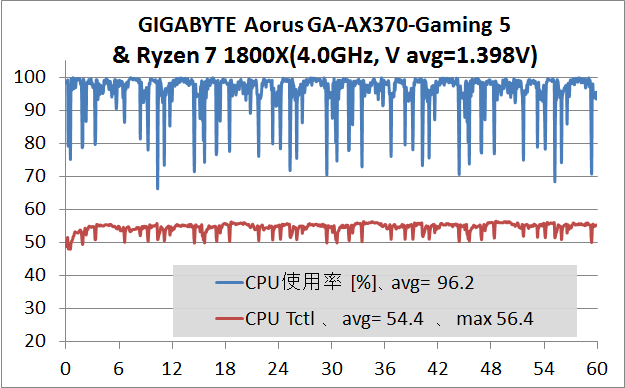 GA-AX370-Gaming 5_stress