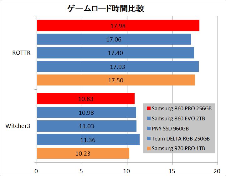Samsung SSD 860 PRO 256GB_game