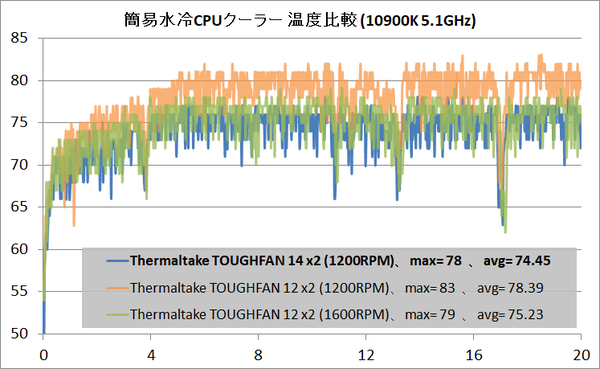 Thermaltake TOUGHFAN 14_temp_water_1200RPM_vs-120