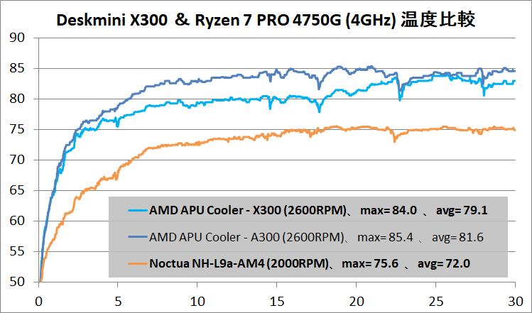 ASRock DeskMini X300_temp_4750G_4GHz