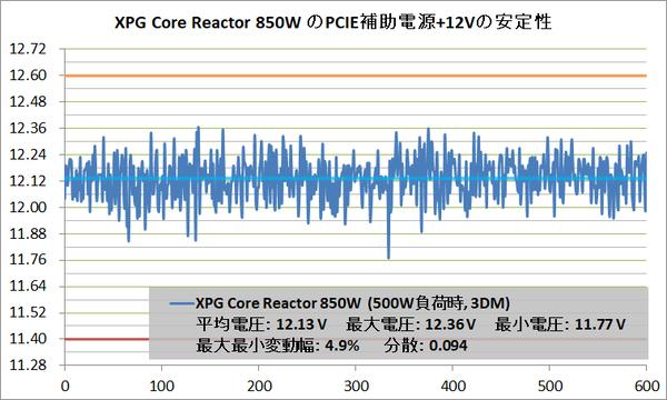 XPG Core Reactor 850W_Voltage-Stability_PCIE+12V_500W