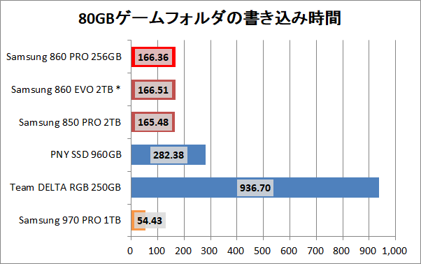Samsung SSD 860 PRO 256GB_copy_game_write