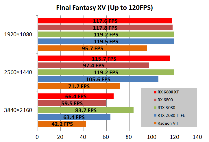 Radeon RX 6800 XT Reference_game_ff15