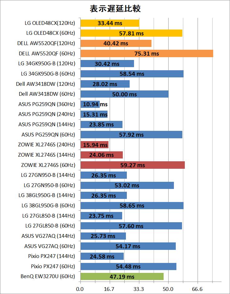 LG OLED48CXPJA_latency