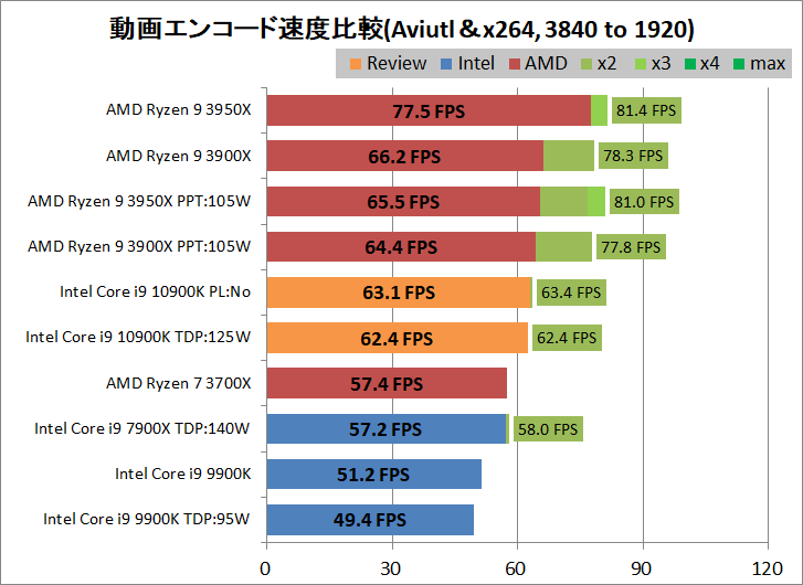 Intel Core i9 10900K_encode_aviutl_x264_3840-1920