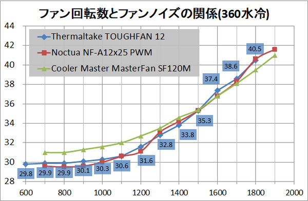 Thermaltake TOUGHFAN 12_noise_water