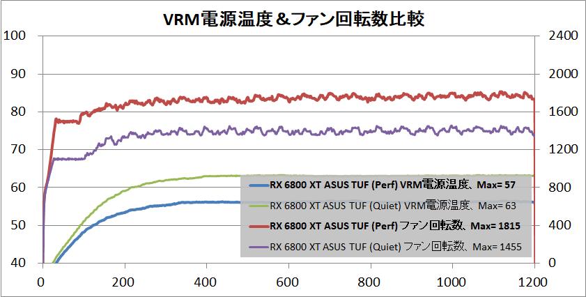 ASUS TUF-RX6800XT-O16G-GAMING_temp-vrm