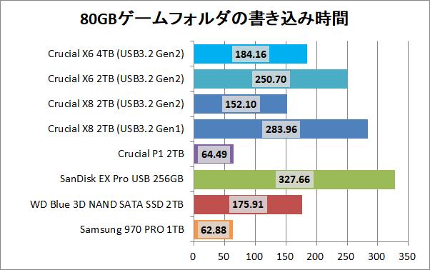 Crucial X8 Portable SSD 4TB_copy_4_game_write