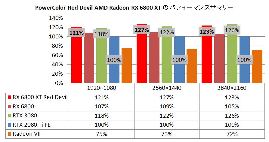 PowerColor Red Devil AMD Radeon RX 6800XT_pefsum