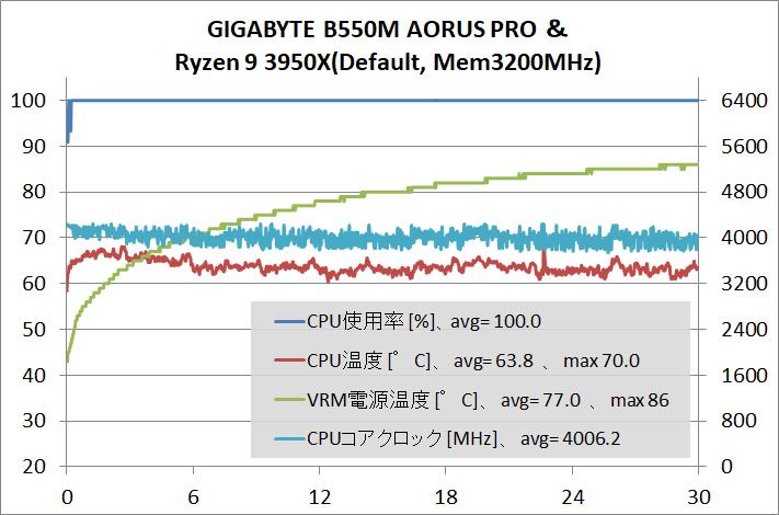 GIGABYTE B550M AORUS PRO_stress_3950X