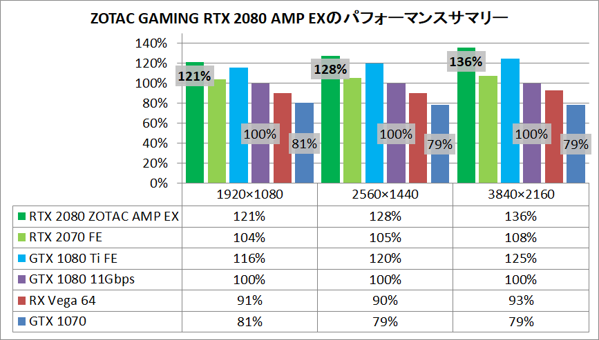 ZOTAC GAMING GeForce RTX 2080 AMP Extreme_pefsum