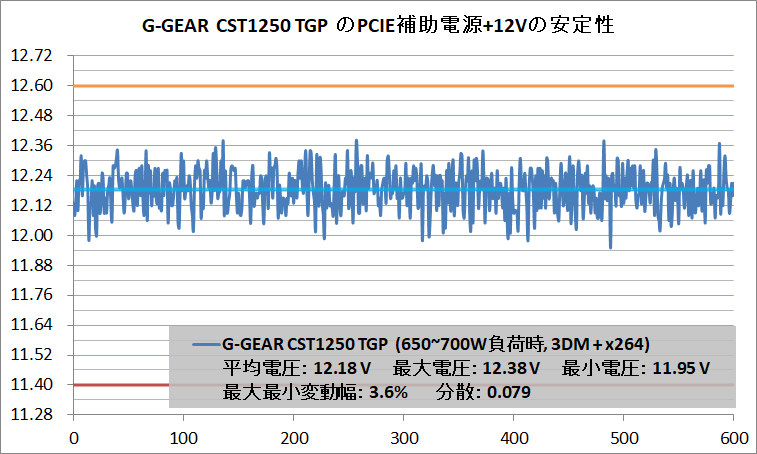 G-GEAR CST1250 TGP_Voltage-Stability_PCIE+12V_700W