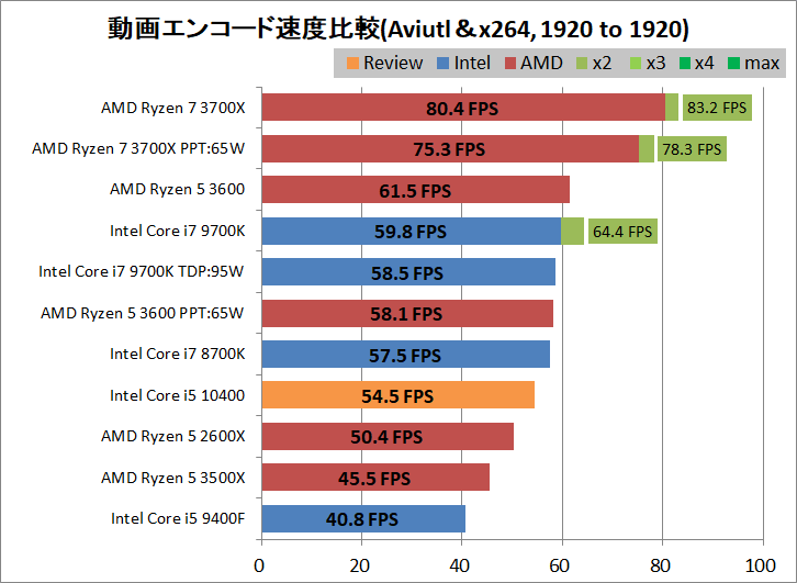 Intel Core i5 10400_encode_aviutl_x264_1920-1920