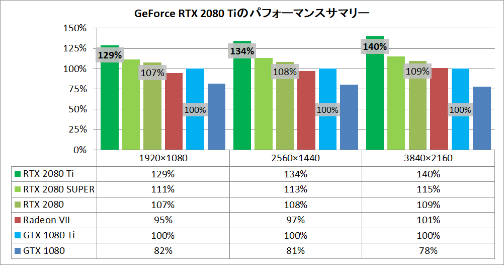 GerForce RTX 2080 Ti_Perfsum