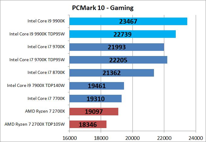 Core i9 9900K_bench_PCM10_5