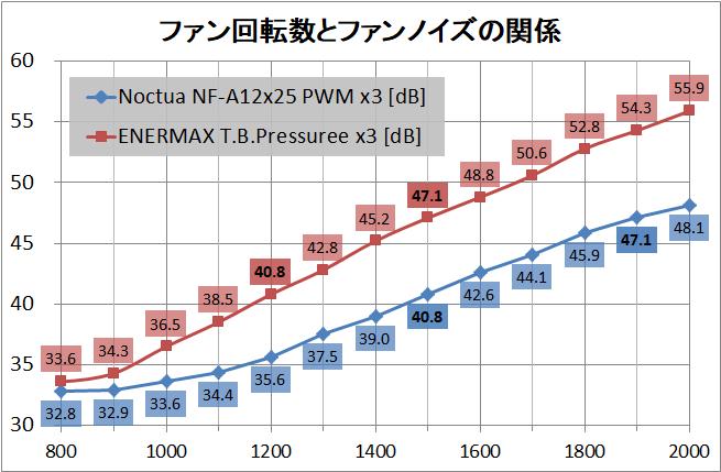Noctua NF-A12x25 PWM x3_noise