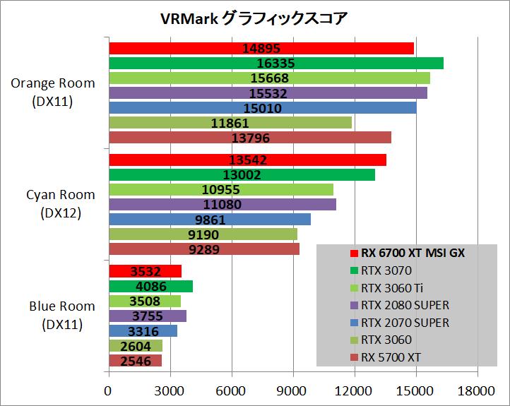 MSI Radeon RX 6700 XT GAMING X 12G_bench_vr