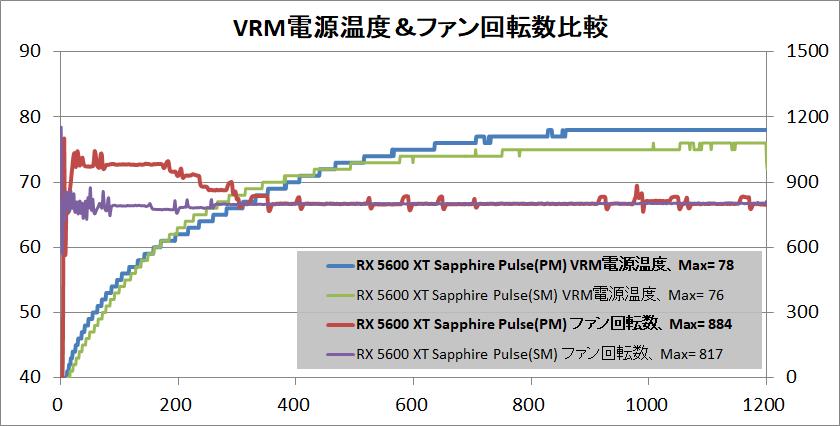 SAPPHIRE PULSE Radeon RX 5600 XT_temp_vrm