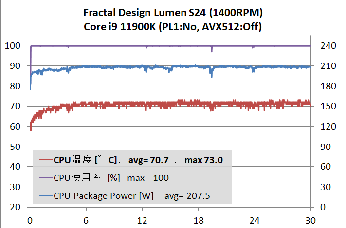 Fractal Design Lumen S24_temp_Core i9 11900K_1