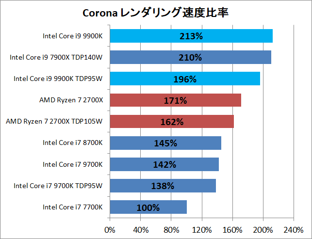 Core i9 9900K_3D_corona_pef