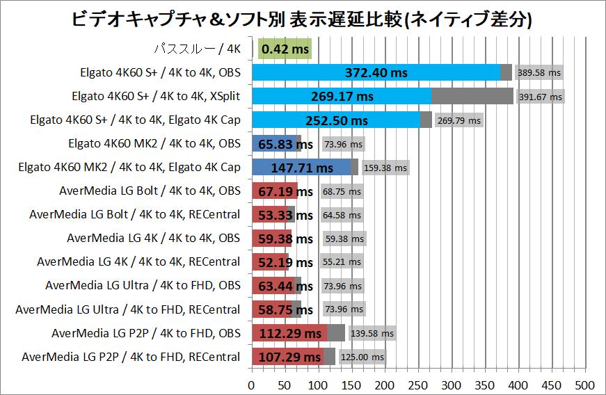 Elgato Game Capture 4K60 S+_latency_2_diff-n