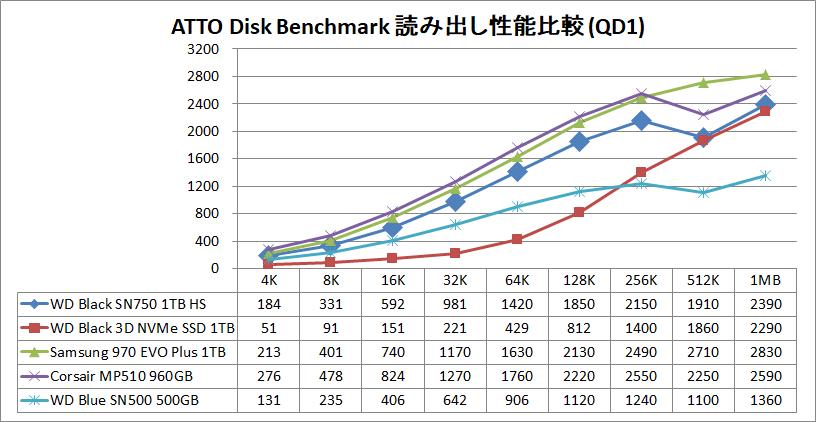 WD Black SN750 NVMe SSD 1TB HS_ATTO_QD1_read
